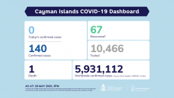 COVID-19 Testing Update 28 May 2020