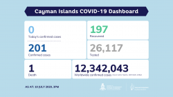 COVID-19 Testing Update 10 July 2020