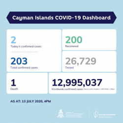 COVID-19 Testing Update 13 July 2020