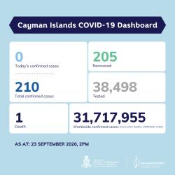 COVID-19 Testing Update 23 September 2020