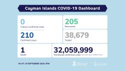 COVID-19 Testing Update 24 September 2020