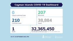 COVID-19 Testing Update 25 September 2020